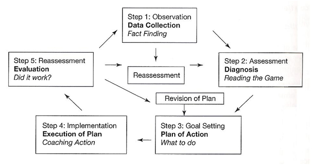 Objectives / Coaching Process Model (Fairs, 1987)